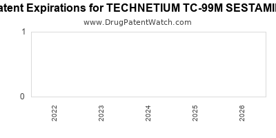 Drug patent expirations by year for TECHNETIUM TC-99M SESTAMIBI