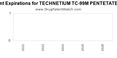 Drug patent expirations by year for TECHNETIUM TC-99M PENTETATE KIT