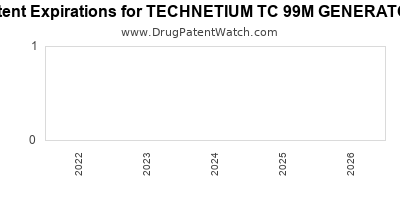 Drug patent expirations by year for TECHNETIUM TC 99M GENERATOR