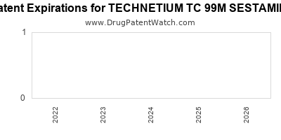 Drug patent expirations by year for TECHNETIUM TC 99M SESTAMIBI