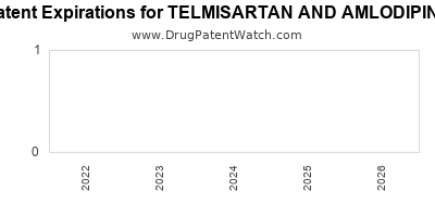 drug patent expirations by year for TELMISARTAN AND AMLODIPINE