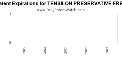Drug patent expirations by year for TENSILON PRESERVATIVE FREE