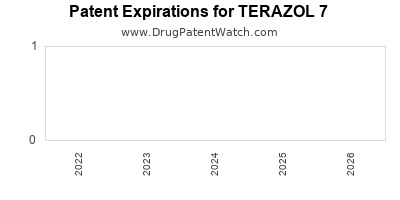 drug patent expirations by year for TERAZOL 7
