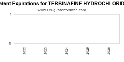 Drug patent expirations by year for TERBINAFINE HYDROCHLORIDE