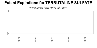 Drug patent expirations by year for TERBUTALINE SULFATE