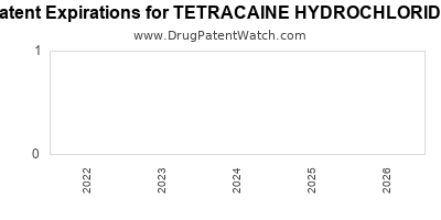 drug patent expirations by year for TETRACAINE HYDROCHLORIDE