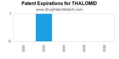 drug patent expirations by year for THALOMID