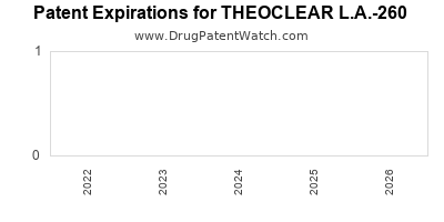 Drug patent expirations by year for THEOCLEAR L.A.-260