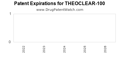 drug patent expirations by year for THEOCLEAR-100