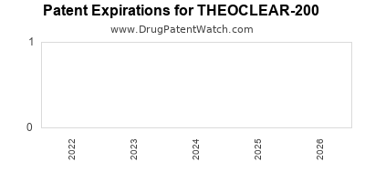 drug patent expirations by year for THEOCLEAR-200