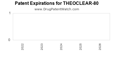 Drug patent expirations by year for THEOCLEAR-80