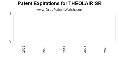 drug patent expirations by year for THEOLAIR-SR