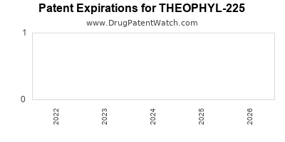drug patent expirations by year for THEOPHYL-225