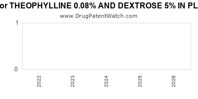 drug patent expirations by year for THEOPHYLLINE 0.08% AND DEXTROSE 5% IN PLASTIC CONTAINER