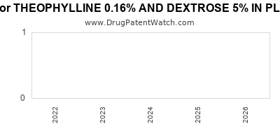 drug patent expirations by year for THEOPHYLLINE 0.16% AND DEXTROSE 5% IN PLASTIC CONTAINER