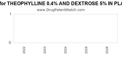 Drug patent expirations by year for THEOPHYLLINE 0.4% AND DEXTROSE 5% IN PLASTIC CONTAINER