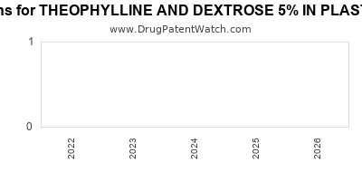 drug patent expirations by year for THEOPHYLLINE AND DEXTROSE 5% IN PLASTIC CONTAINER