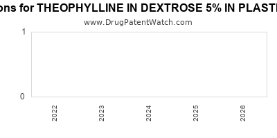 drug patent expirations by year for THEOPHYLLINE IN DEXTROSE 5% IN PLASTIC CONTAINER