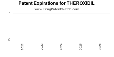 Drug patent expirations by year for THEROXIDIL