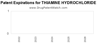 Drug patent expirations by year for THIAMINE HYDROCHLORIDE
