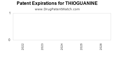 drug patent expirations by year for THIOGUANINE