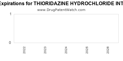 drug patent expirations by year for THIORIDAZINE HYDROCHLORIDE INTENSOL