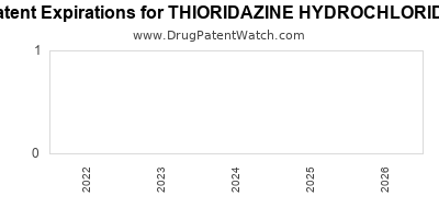 Drug patent expirations by year for THIORIDAZINE HYDROCHLORIDE