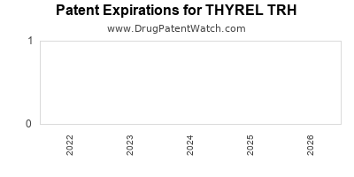 Drug patent expirations by year for THYREL TRH