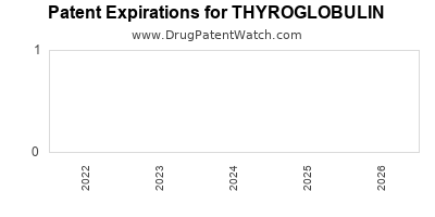 Drug patent expirations by year for THYROGLOBULIN