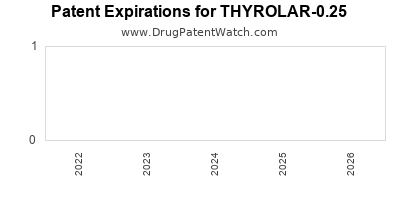 drug patent expirations by year for THYROLAR-0.25