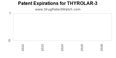 Drug patent expirations by year for THYROLAR-3