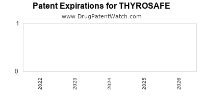 Drug patent expirations by year for THYROSAFE