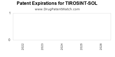 Drug patent expirations by year for TIROSINT-SOL