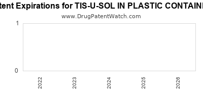 Drug patent expirations by year for TIS-U-SOL IN PLASTIC CONTAINER