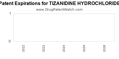 Drug patent expirations by year for TIZANIDINE HYDROCHLORIDE