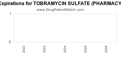 drug patent expirations by year for TOBRAMYCIN SULFATE (PHARMACY BULK)