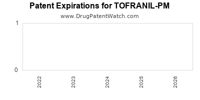 drug patent expirations by year for TOFRANIL-PM