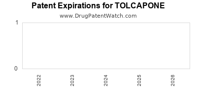 Drug patent expirations by year for TOLCAPONE