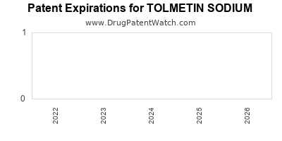 Drug patent expirations by year for TOLMETIN SODIUM