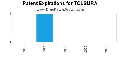 Drug patent expirations by year for TOLSURA