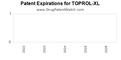 Drug patent expirations by year for TOPROL-XL