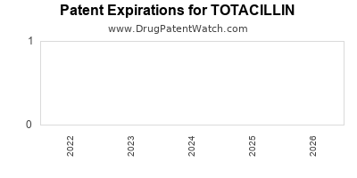 Drug patent expirations by year for TOTACILLIN