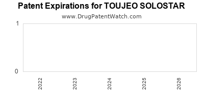 Drug patent expirations by year for TOUJEO SOLOSTAR