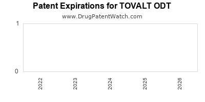 Drug patent expirations by year for TOVALT ODT