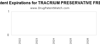 Drug patent expirations by year for TRACRIUM PRESERVATIVE FREE