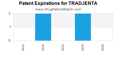 Drug patent expirations by year for TRADJENTA