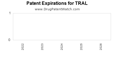 drug patent expirations by year for TRAL