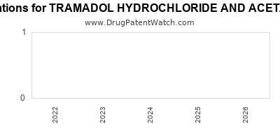 Drug patent expirations by year for TRAMADOL HYDROCHLORIDE AND ACETAMINOPHEN