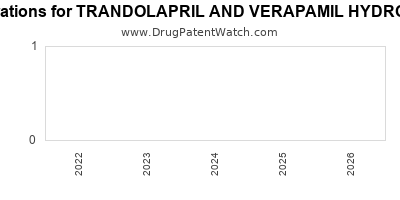 drug patent expirations by year for TRANDOLAPRIL AND VERAPAMIL HYDROCHLORIDE