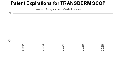 Drug patent expirations by year for TRANSDERM SCOP